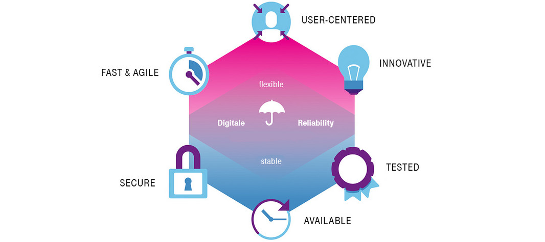 Diagram Whitepaper Digital Reliability