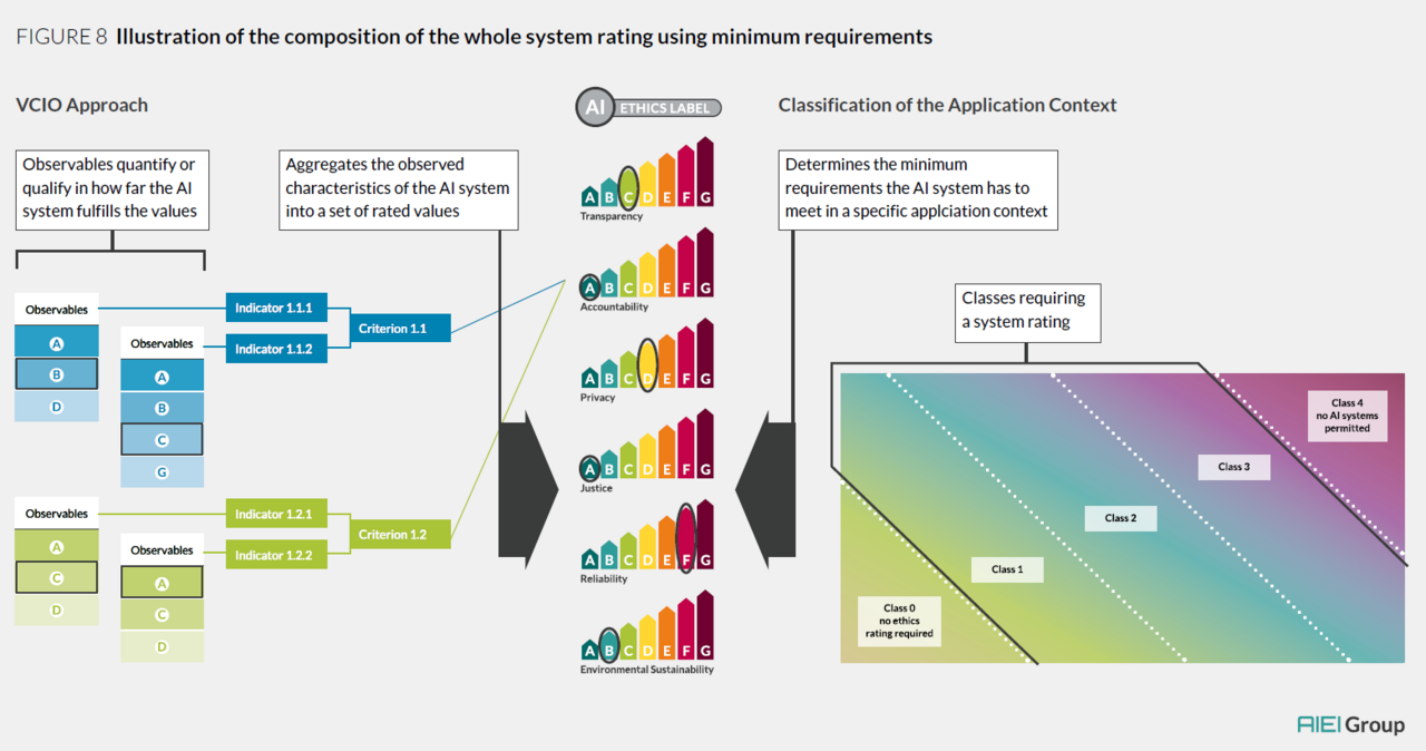 Illustration of the composition of the whole system rating using minimum requirements